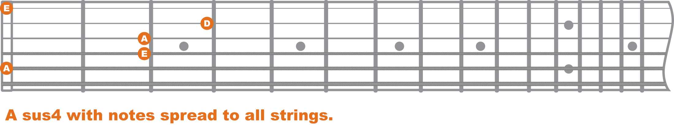 chord theory suspended chords baltimore guitar lessons. Black Bedroom Furniture Sets. Home Design Ideas