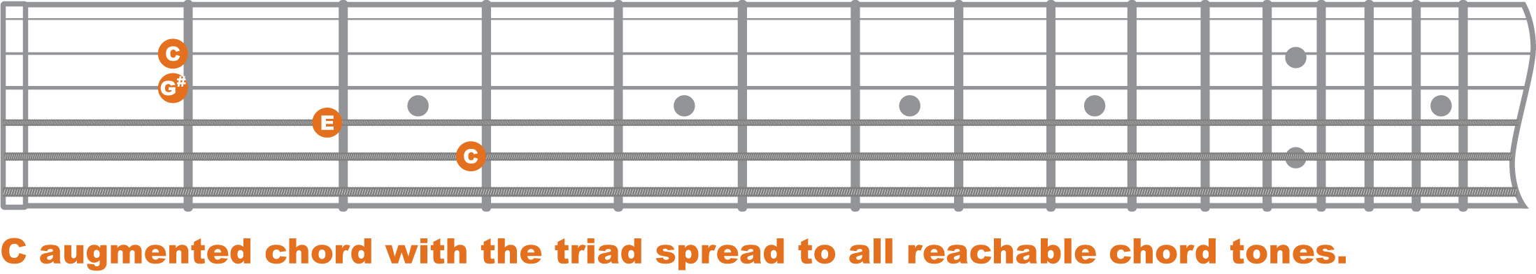 Chord Theory Augmented Chords Baltimore Guitar Lessons