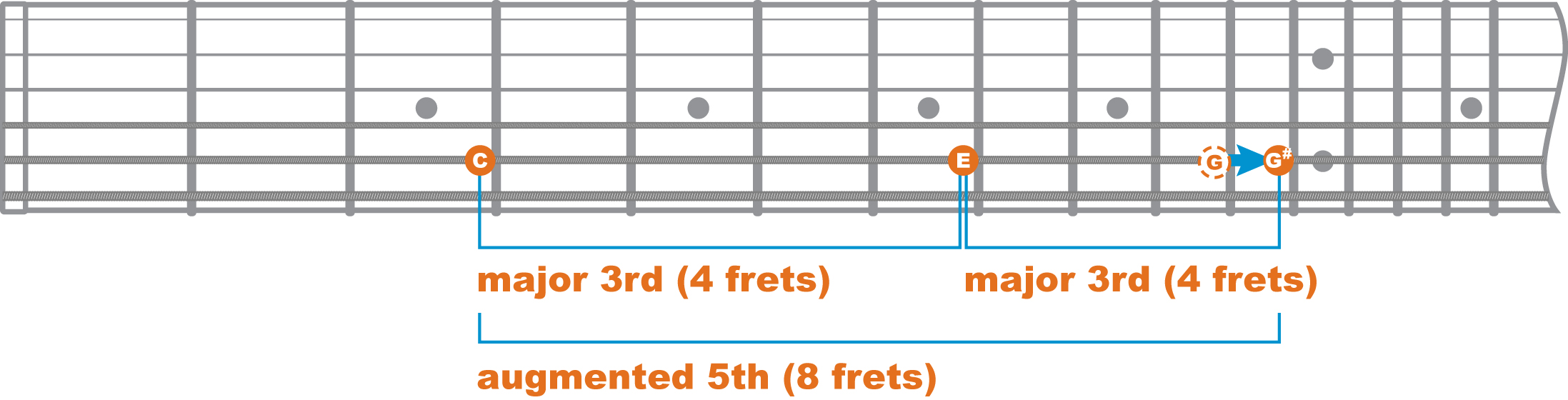 Ewguitar Earle Wood Guitar Lessons Page 30