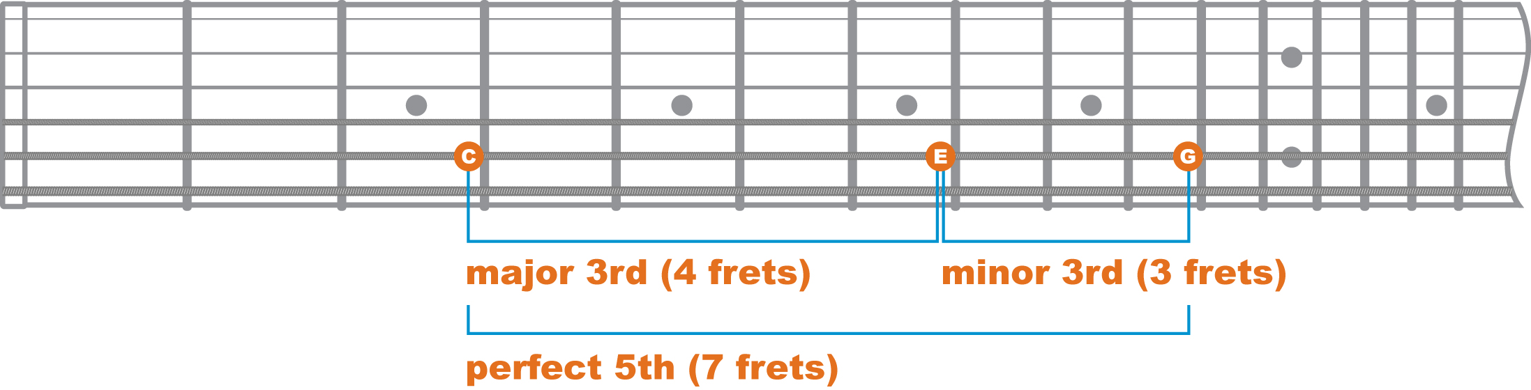 Chord Theory Augmented Chords Earle Wood Guitar Lessons