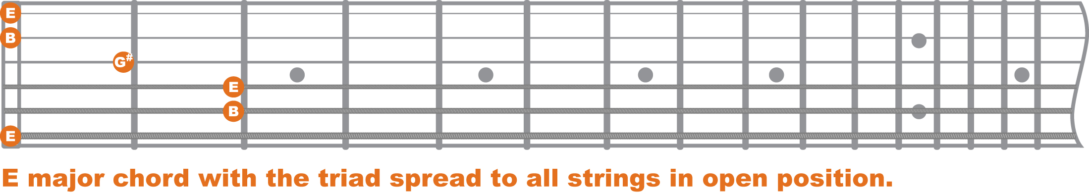 chord theory minor chords baltimore guitar lessons. Black Bedroom Furniture Sets. Home Design Ideas