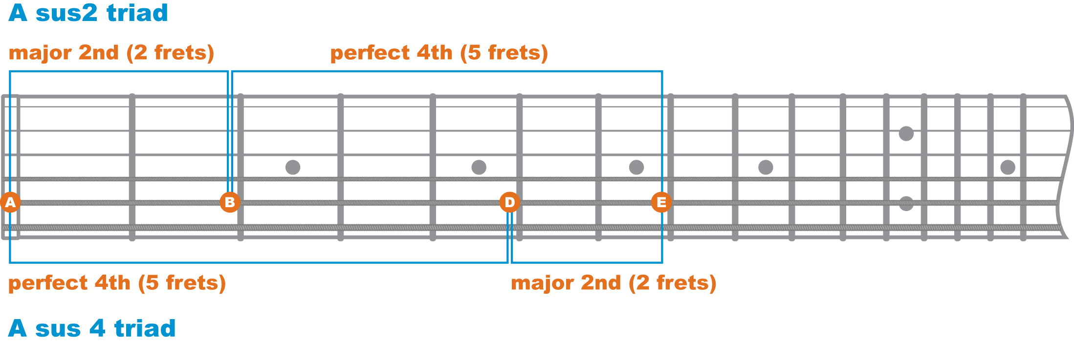 Single string sus triads1g now to get from a major chord to a sus4 chord we have to sharpen the third of the major chord hexwebz Gallery