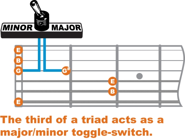 chord theory minor chords guitar lessons baltimore. Black Bedroom Furniture Sets. Home Design Ideas